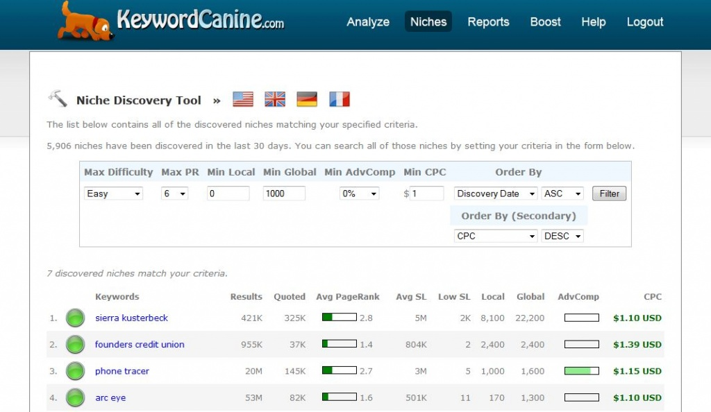 keyword-canine-review
