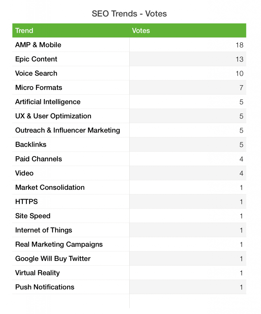seo trends votes